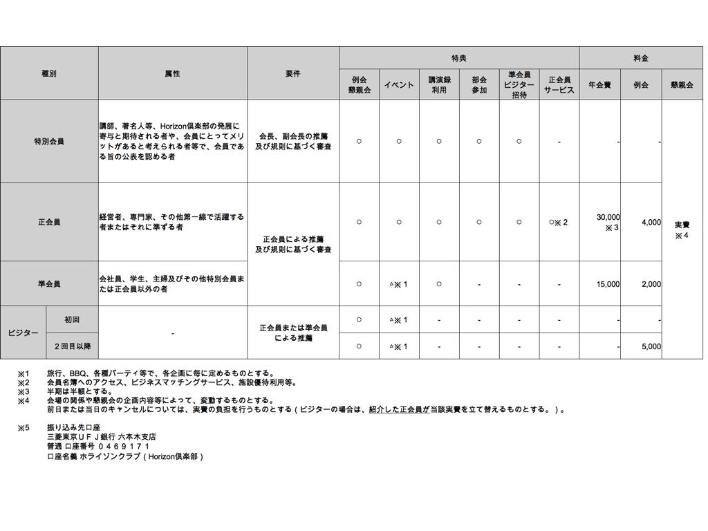 Horizon倶楽部2016年料金表
